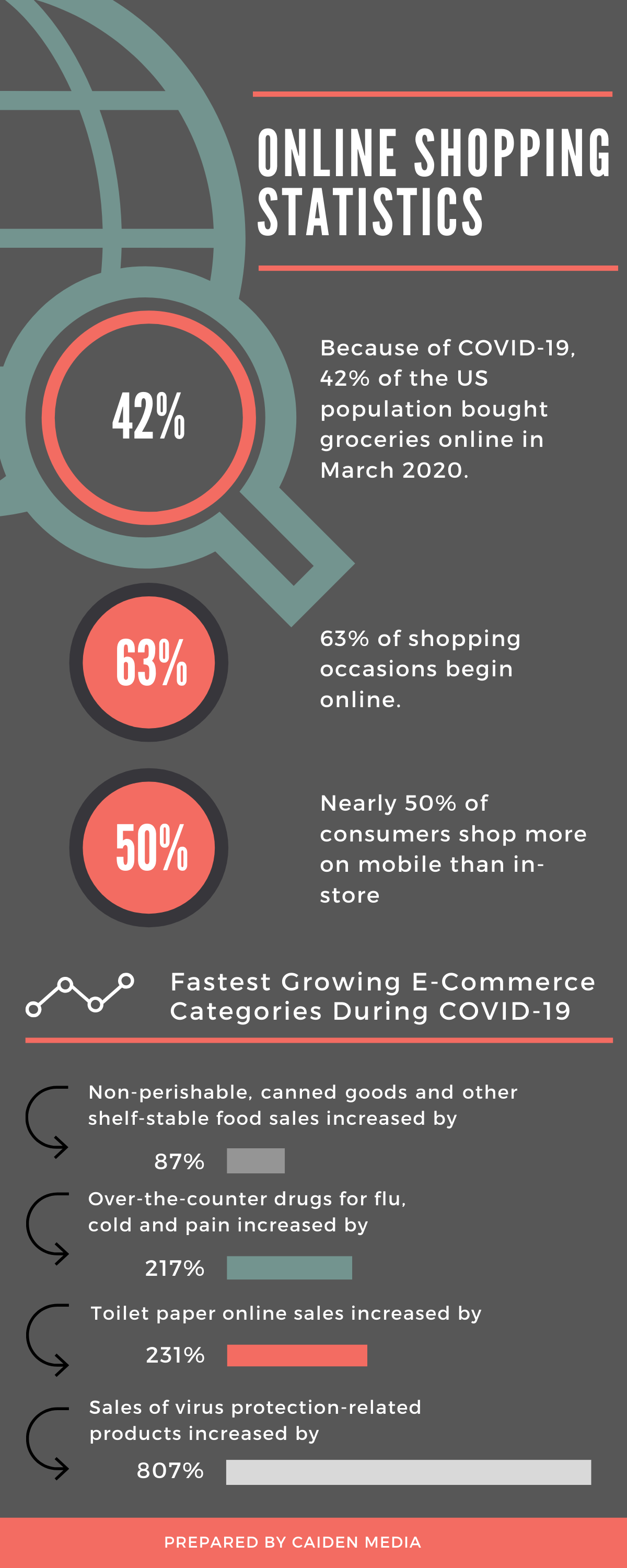 Impact of COVID-19 on Online Shopping