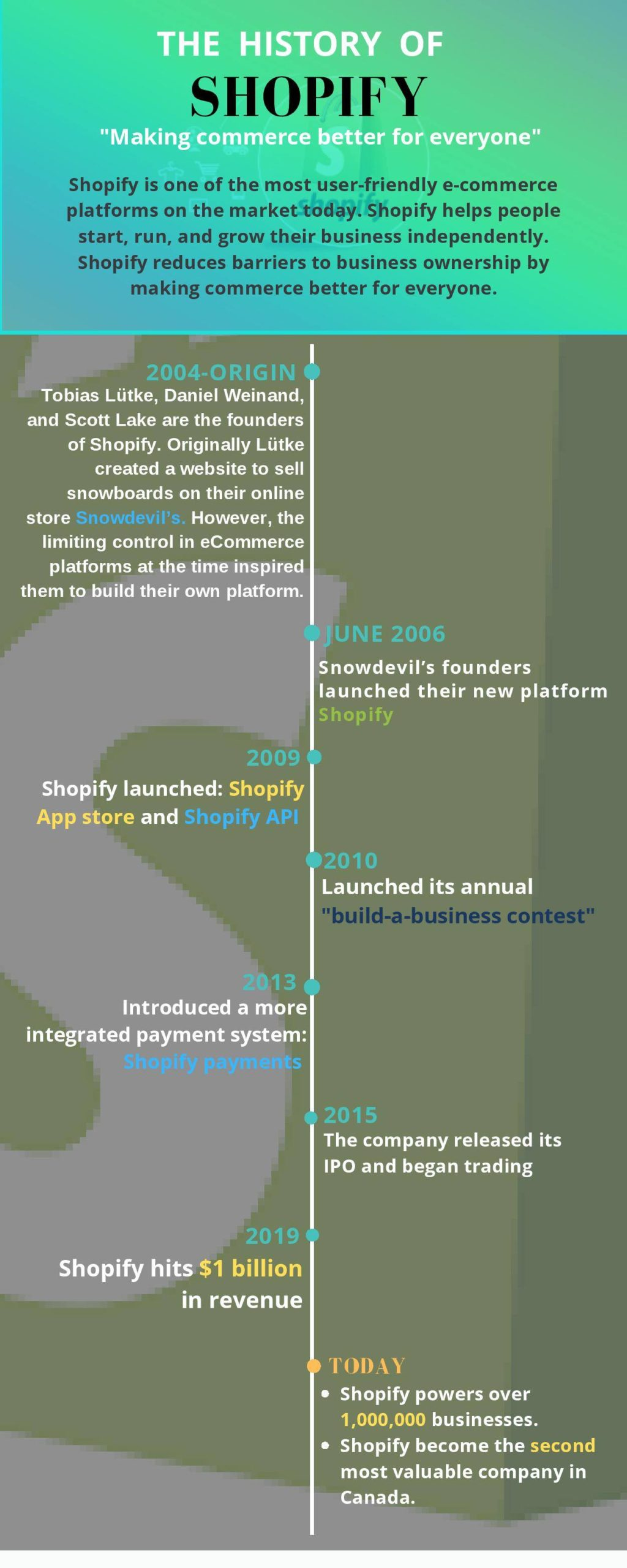history of shopify