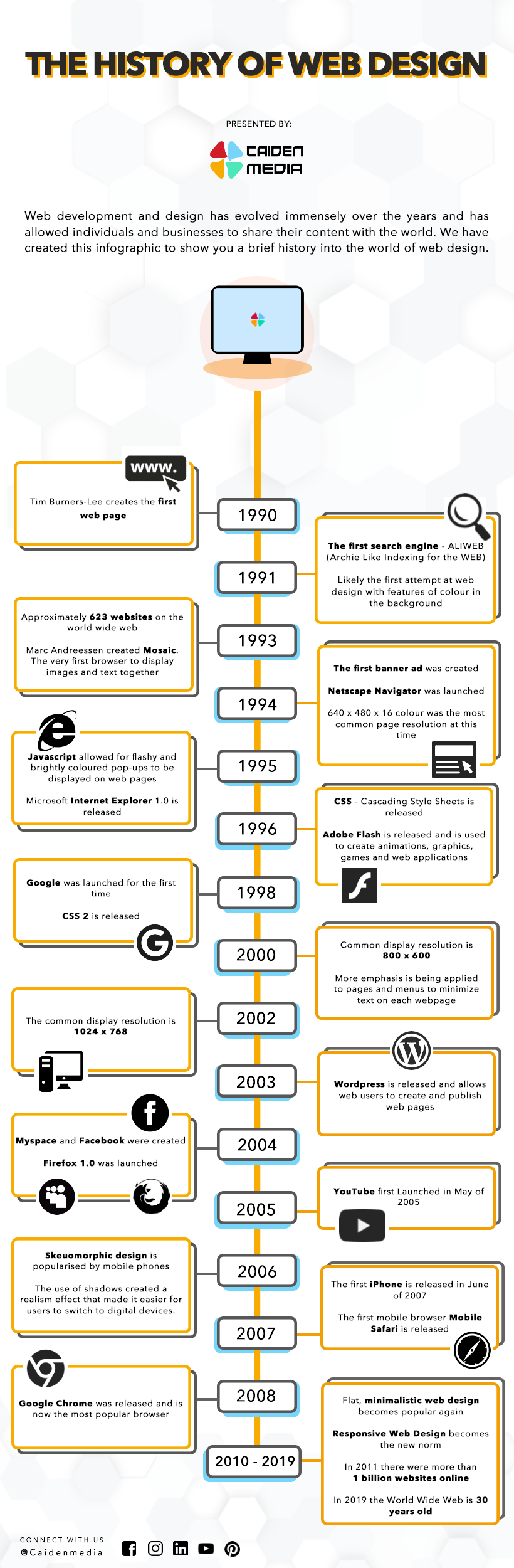 A infographic display the history of web design