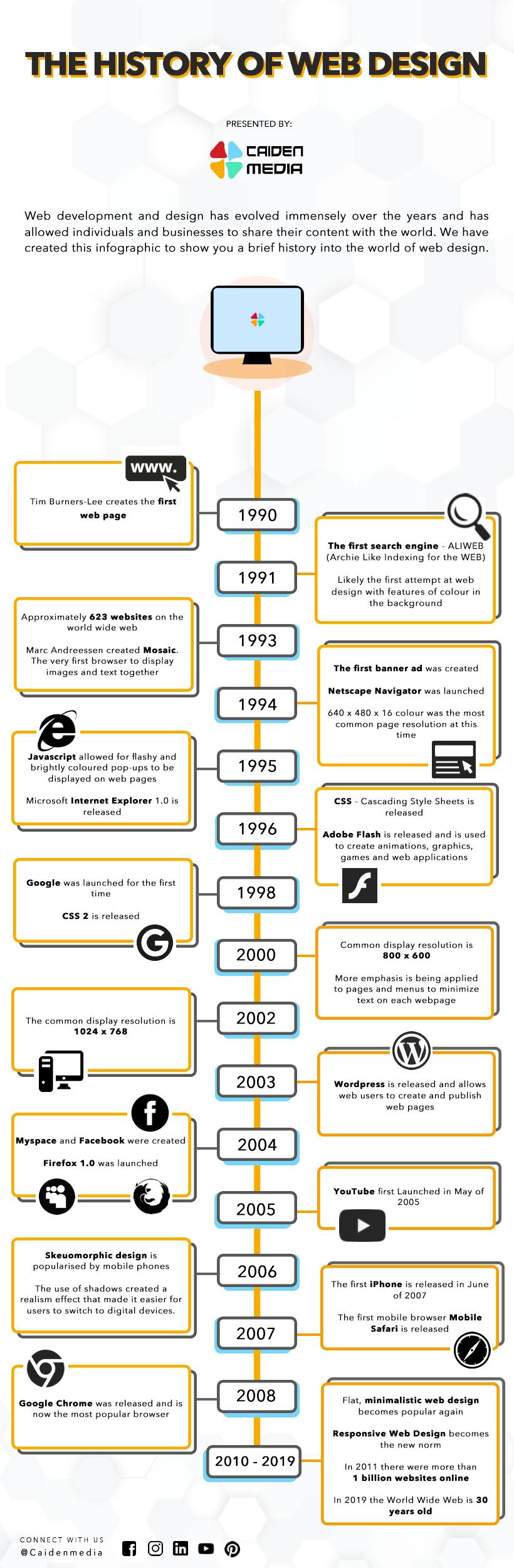 History of Web Design