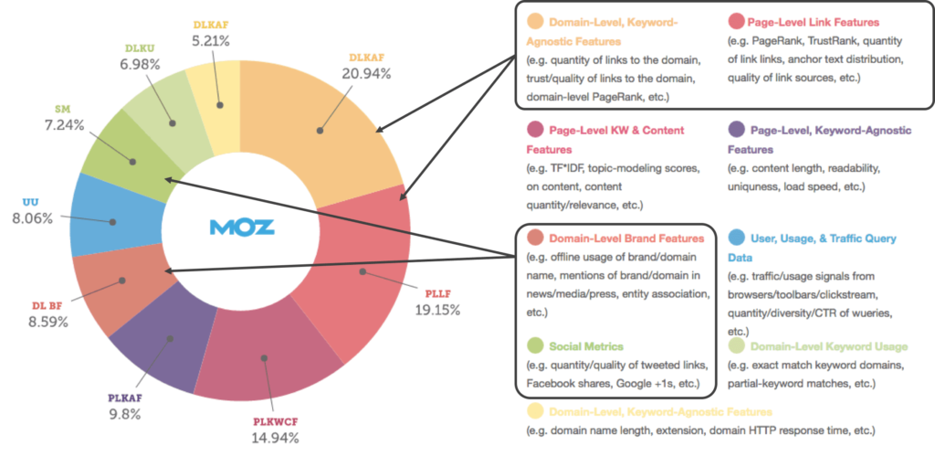 Moz off-page SEO graph